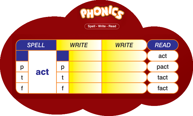 Phonics courses in Ahmedabad Baroda Surat