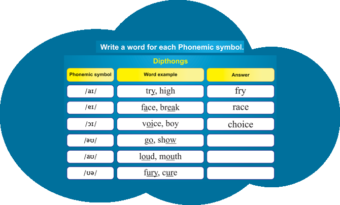 Phonics classes in Siliguri Powai